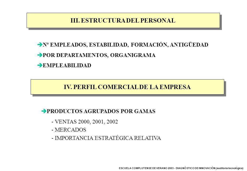 III. ESTRUCTURA DEL PERSONAL IV. PERFIL COMERCIAL DE LA EMPRESA
