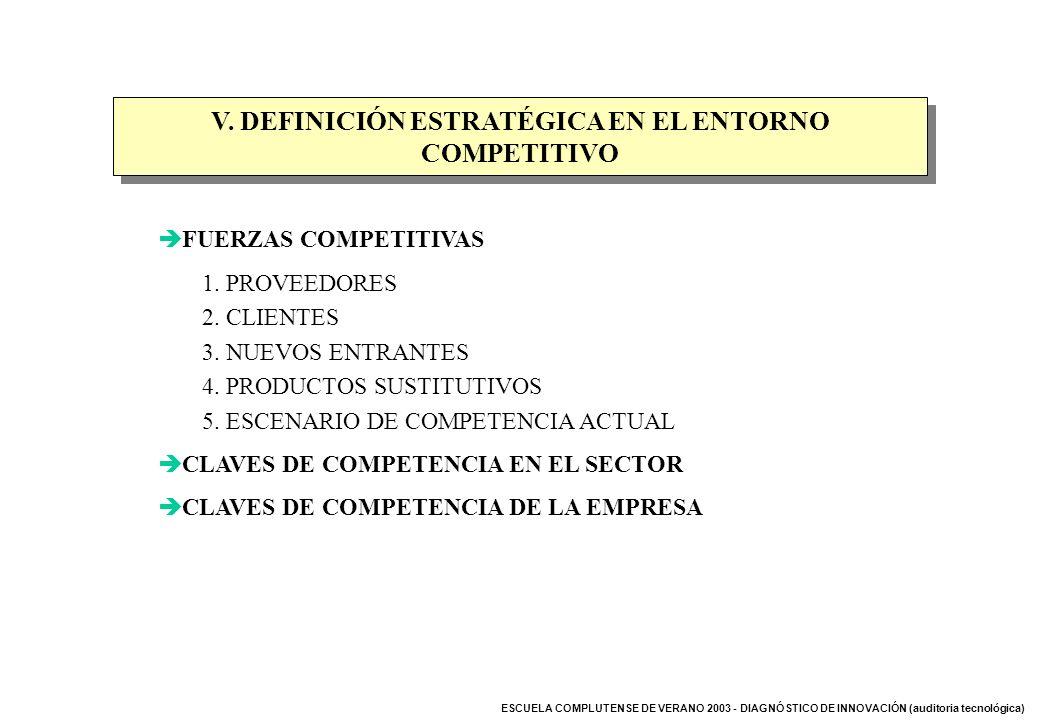 V. DEFINICIÓN ESTRATÉGICA EN EL ENTORNO COMPETITIVO