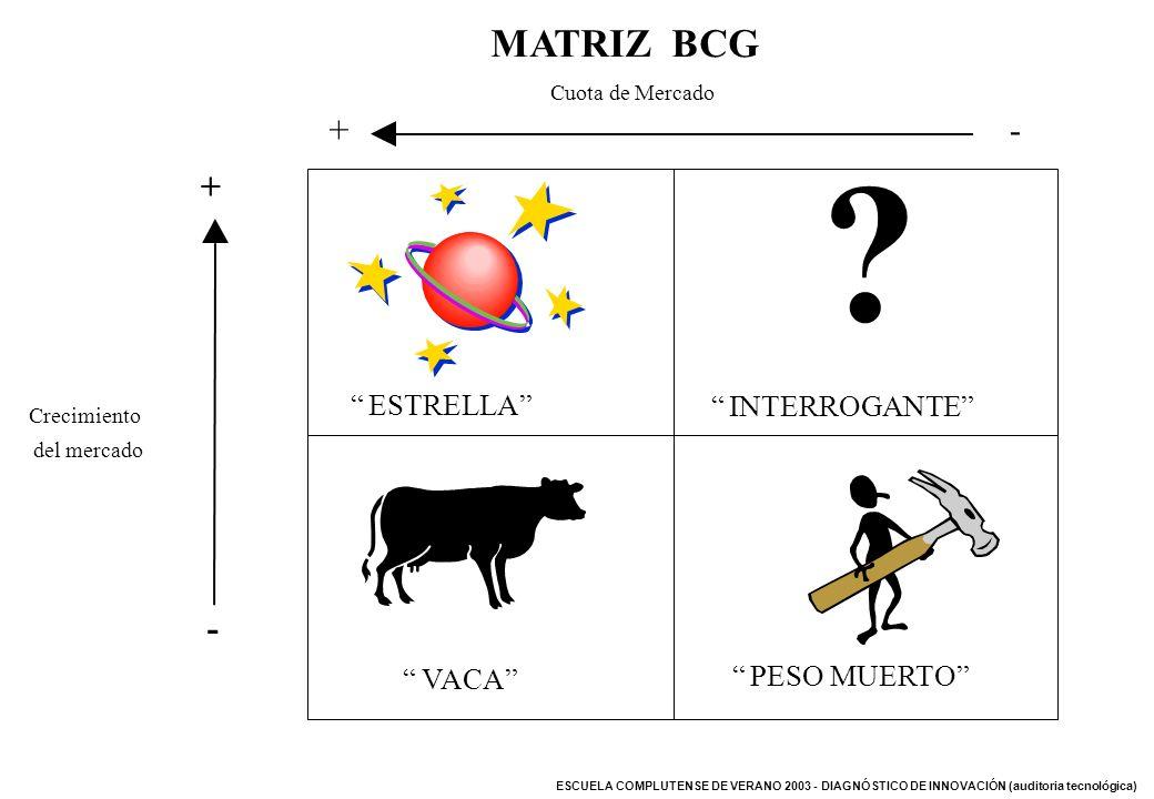 MATRIZ BCG + - + - INTERROGANTE ESTRELLA PESO MUERTO