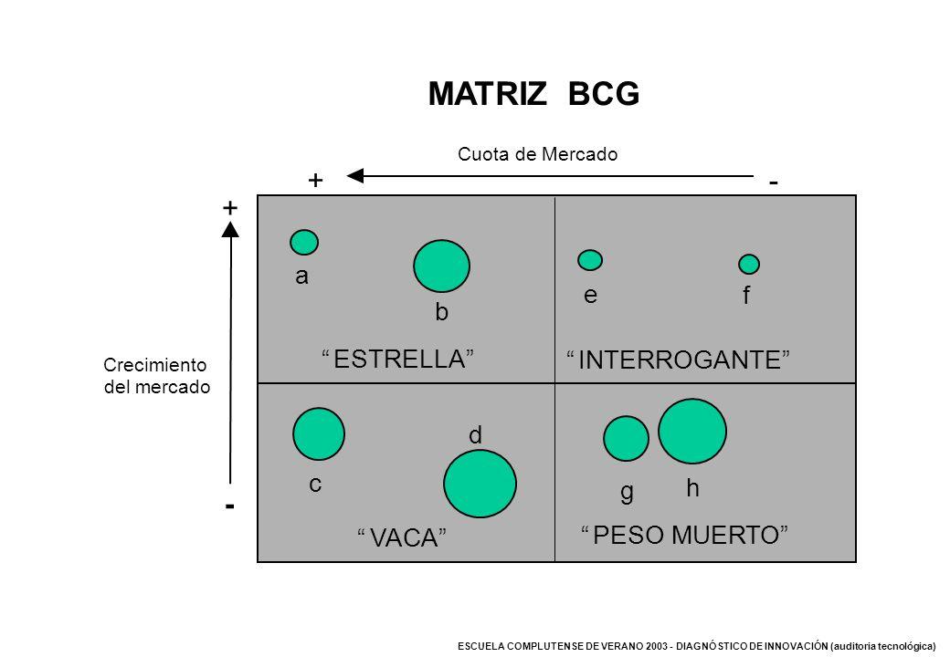 MATRIZ BCG + - VACA ESTRELLA INTERROGANTE PESO MUERTO a b e f h