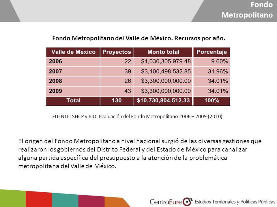Fondo Metropolitano del Valle de México. Recursos por año.
