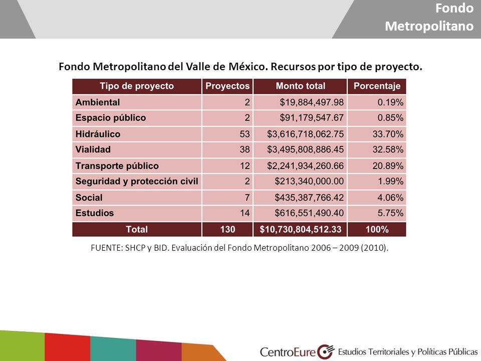 Fondo Metropolitano Fondo Metropolitano del Valle de México. Recursos por tipo de proyecto.
