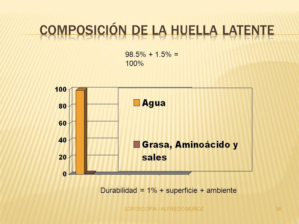 Composición de la Huella Latente