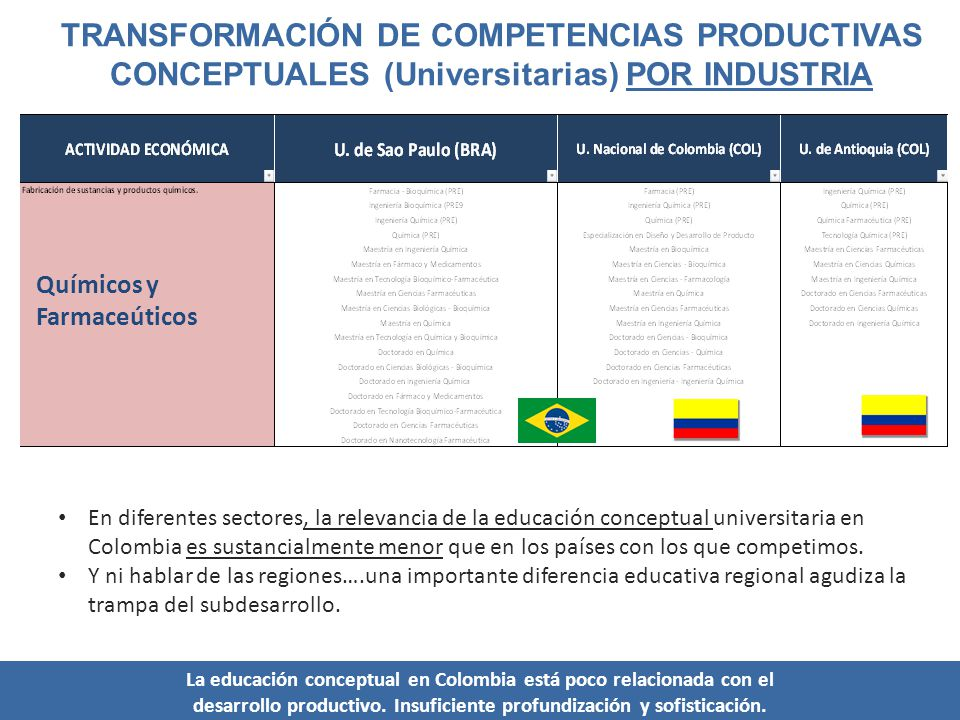 TRANSFORMACIÓN DE COMPETENCIAS PRODUCTIVAS CONCEPTUALES (Universitarias) POR INDUSTRIA