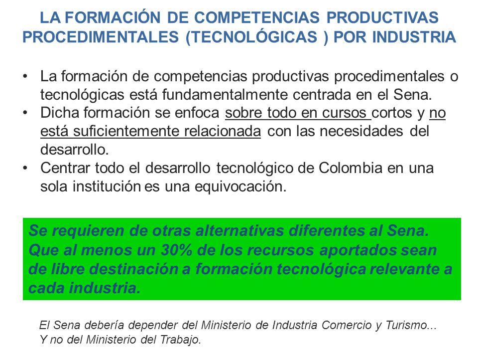 LA FORMACIÓN DE COMPETENCIAS PRODUCTIVAS PROCEDIMENTALES (TECNOLÓGICAS ) POR INDUSTRIA