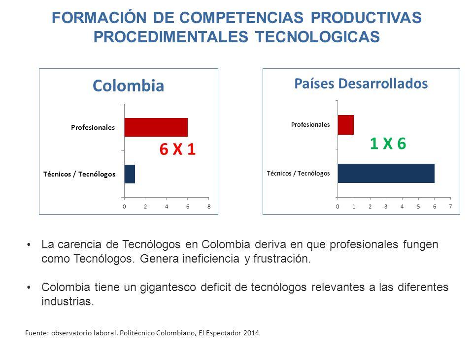FORMACIÓN DE COMPETENCIAS PRODUCTIVAS PROCEDIMENTALES TECNOLOGICAS