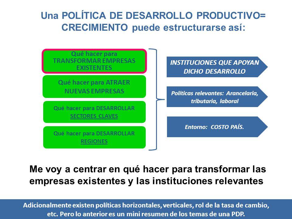 Una POLÍTICA DE DESARROLLO PRODUCTIVO= CRECIMIENTO puede estructurarse así: