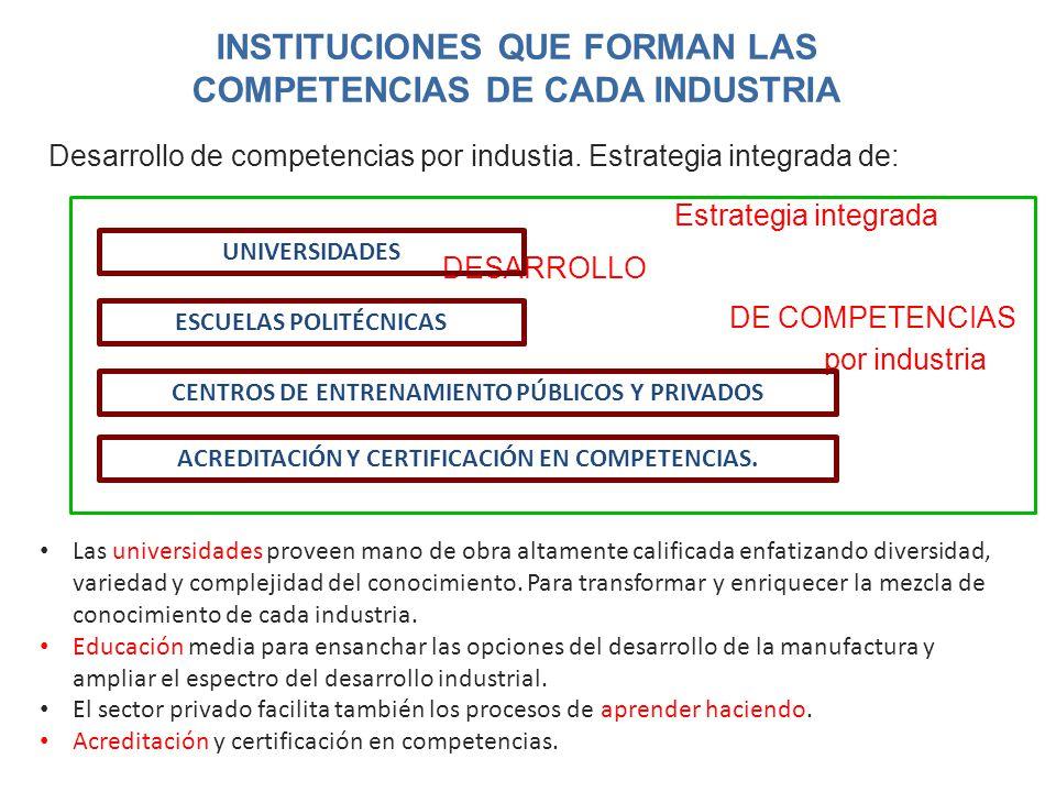 INSTITUCIONES QUE FORMAN LAS COMPETENCIAS DE CADA INDUSTRIA