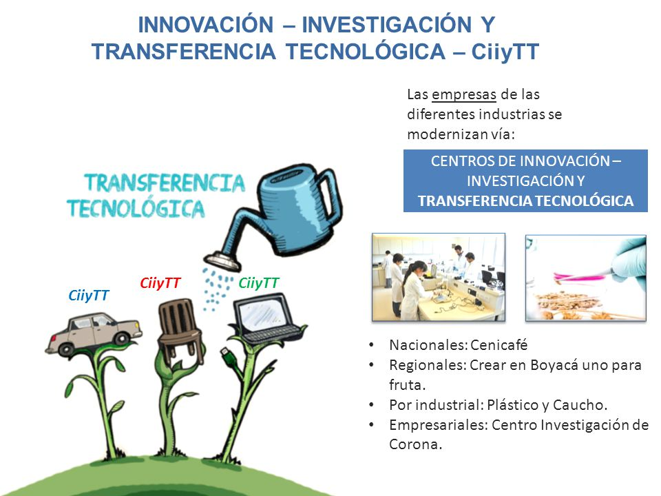 INNOVACIÓN – INVESTIGACIÓN Y TRANSFERENCIA TECNOLÓGICA – CiiyTT