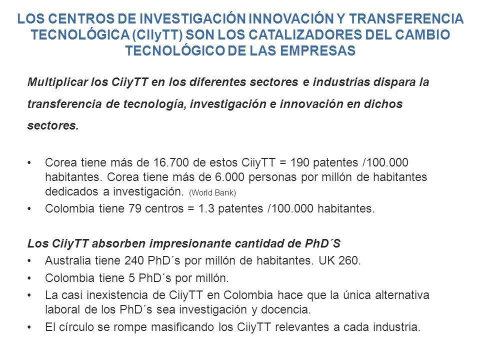 LOS CENTROS DE INVESTIGACIÓN INNOVACIÓN Y TRANSFERENCIA TECNOLÓGICA (CIIyTT) SON LOS CATALIZADORES DEL CAMBIO TECNOLÓGICO DE LAS EMPRESAS