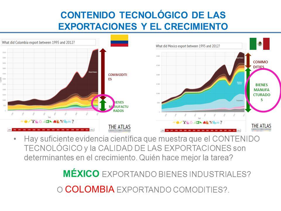 CONTENIDO TECNOLÓGICO DE LAS EXPORTACIONES Y EL CRECIMIENTO