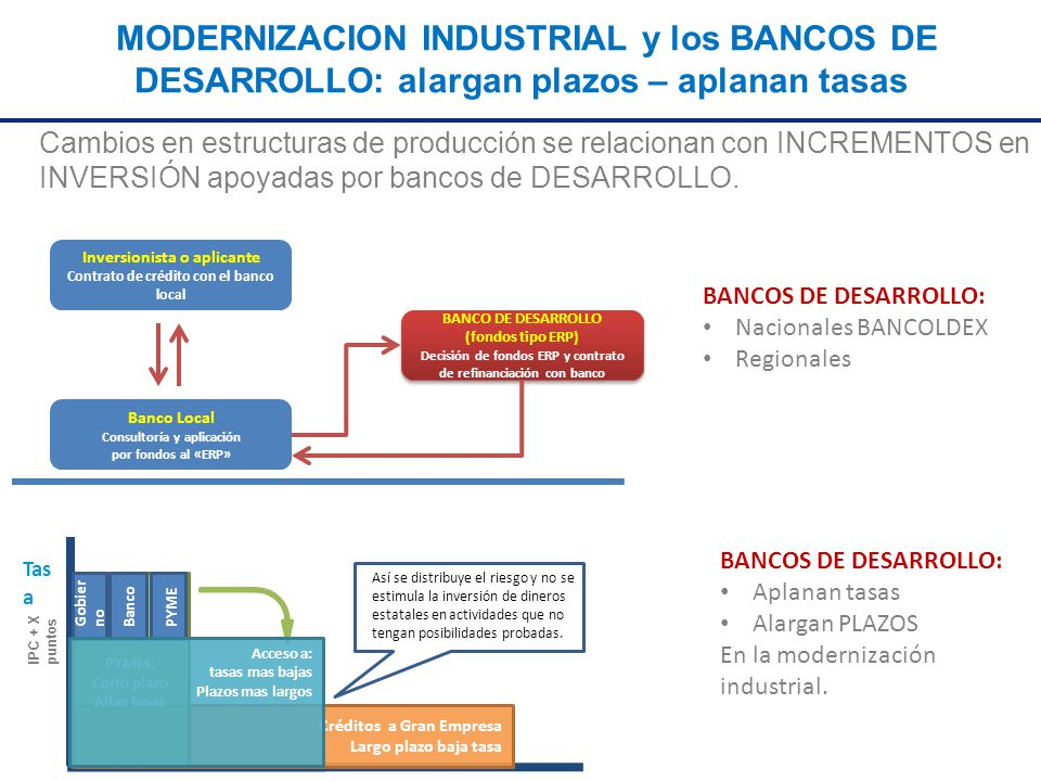 MODERNIZACION INDUSTRIAL y los BANCOS DE DESARROLLO: alargan plazos – aplanan tasas