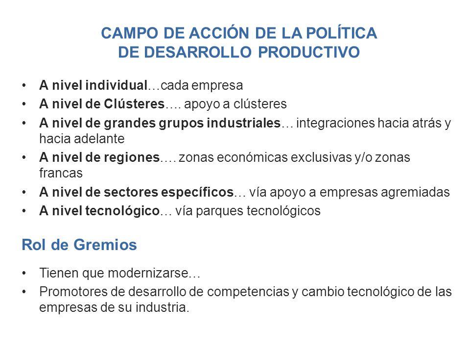 Campo de acción de la política de desarrollo productivo