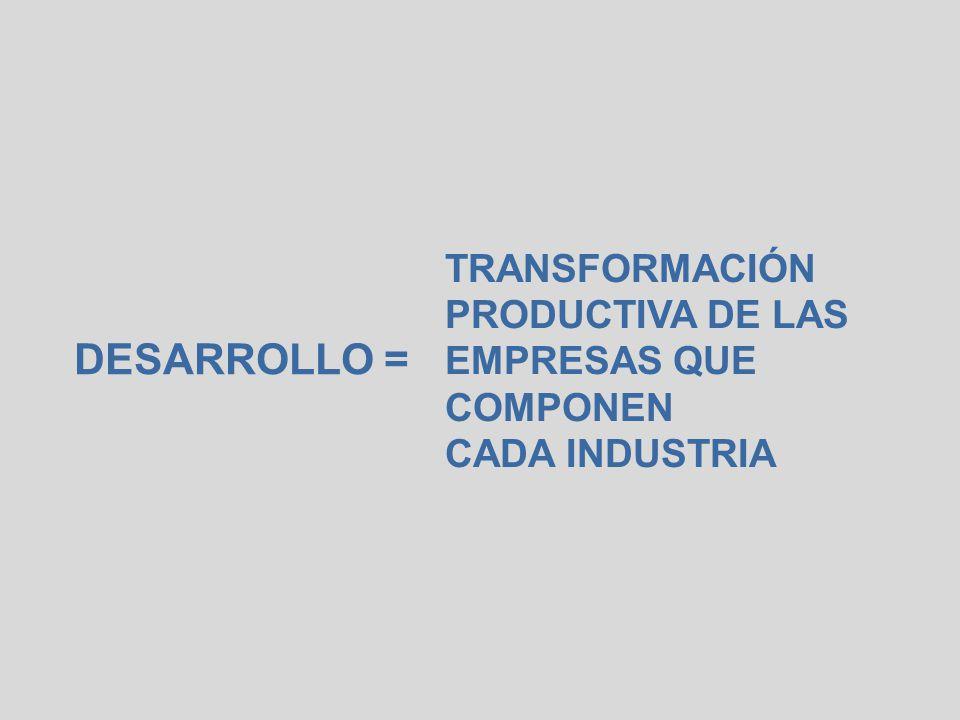 TRANSFORMACIÓN PRODUCTIVA DE LAS EMPRESAS QUE COMPONEN CADA INDUSTRIA