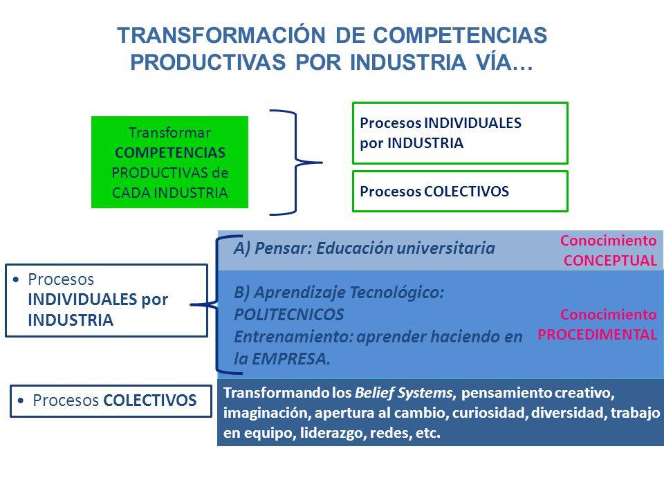 TRANSFORMACIÓN DE COMPETENCIAS PRODUCTIVAS POR INDUSTRIA VÍA…