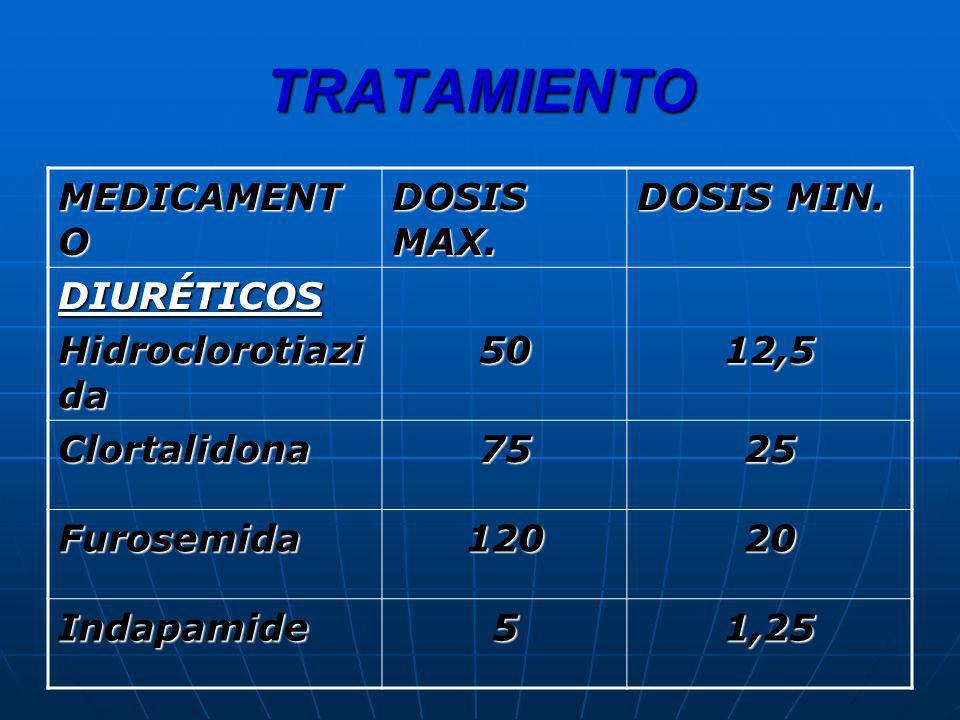 TRATAMIENTO MEDICAMENTO DOSIS MAX. DOSIS MIN. DIURÉTICOS