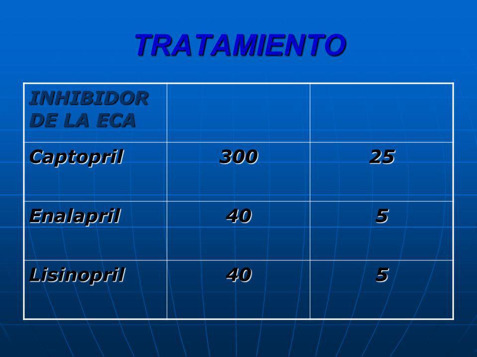 TRATAMIENTO INHIBIDOR DE LA ECA Captopril 300 25 Enalapril 40 5