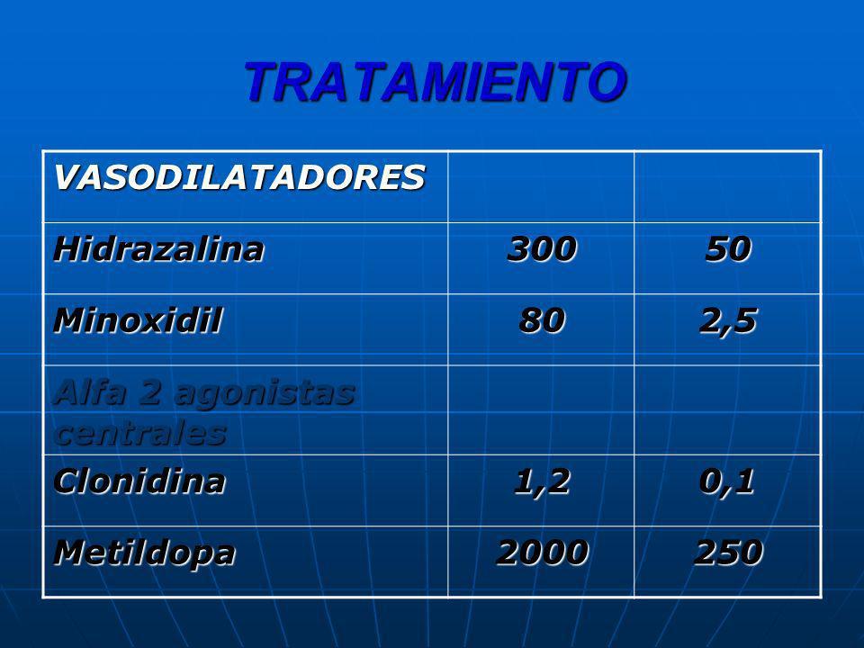 TRATAMIENTO VASODILATADORES Hidrazalina 300 50 Minoxidil 80 2,5