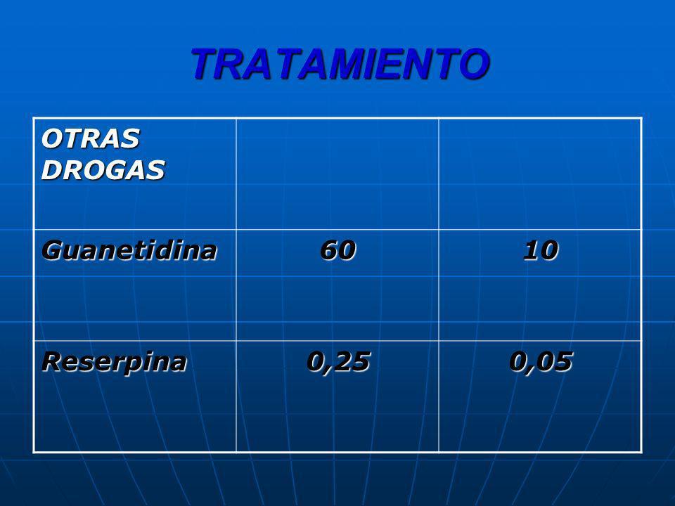 TRATAMIENTO OTRAS DROGAS Guanetidina 60 10 Reserpina 0,25 0,05