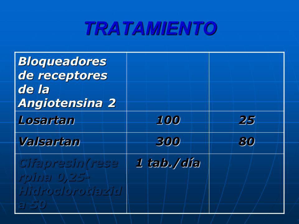 TRATAMIENTO Bloqueadores de receptores de la Angiotensina 2 Losartan