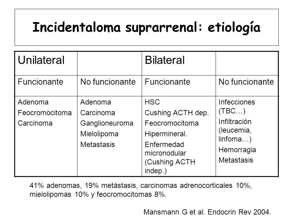 Incidentaloma suprarrenal: etiología