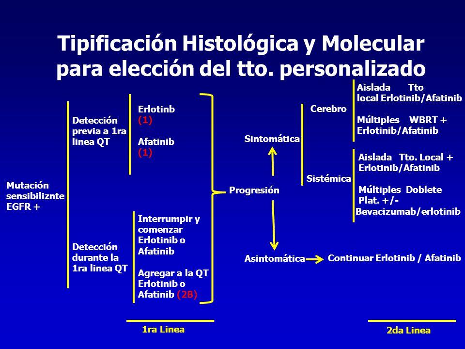 Tipificación Histológica y Molecular