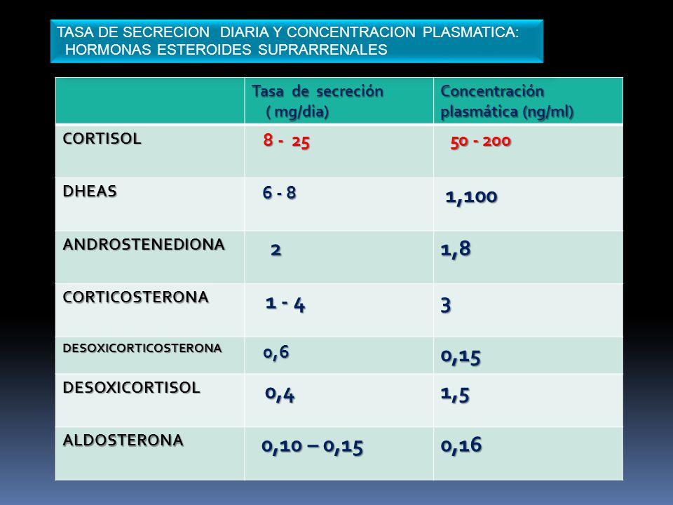 1,100 2 1,8 3 0,15 0,4 1,5 0,16 8 - 25 0,6 Tasa de secreción ( mg/dia)