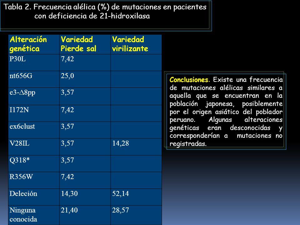 Tabla 2. Frecuencia alélica (%) de mutaciones en pacientes