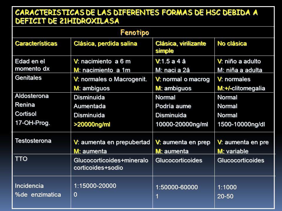 CARACTERISTICAS DE LAS DIFERENTES FORMAS DE HSC DEBIDA A DEFICIT DE 21HIDROXILASA