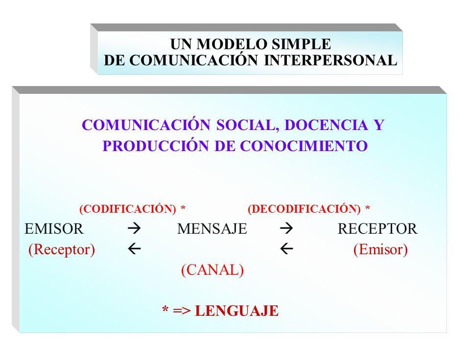 UN MODELO SIMPLE DE COMUNICACIÓN INTERPERSONAL