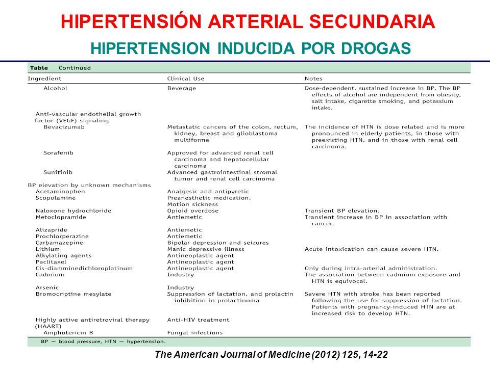 HIPERTENSIÓN ARTERIAL SECUNDARIA HIPERTENSION INDUCIDA POR DROGAS