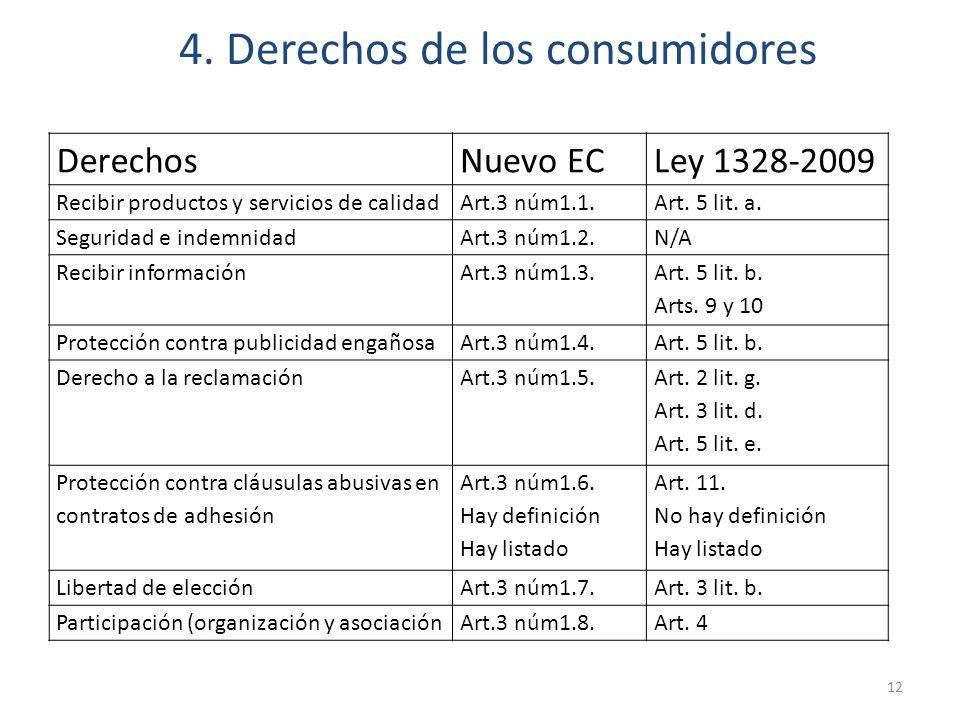 4. Derechos de los consumidores