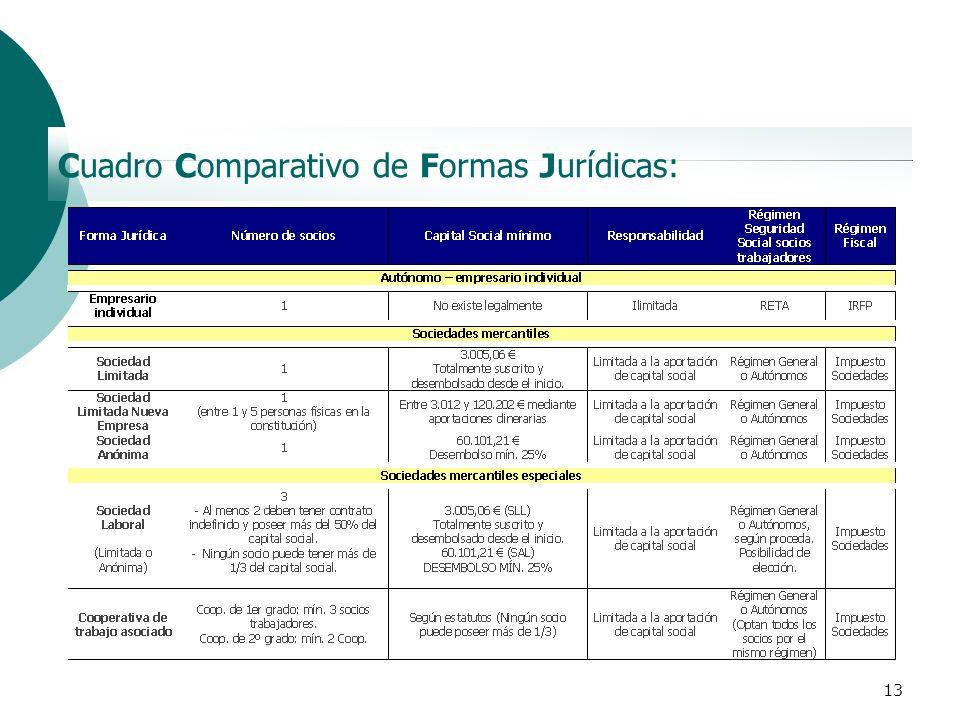 Cuadro Comparativo de Formas Jurídicas: