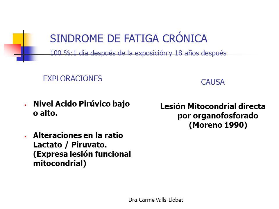 Lesión Mitocondrial directa por organofosforado (Moreno 1990)