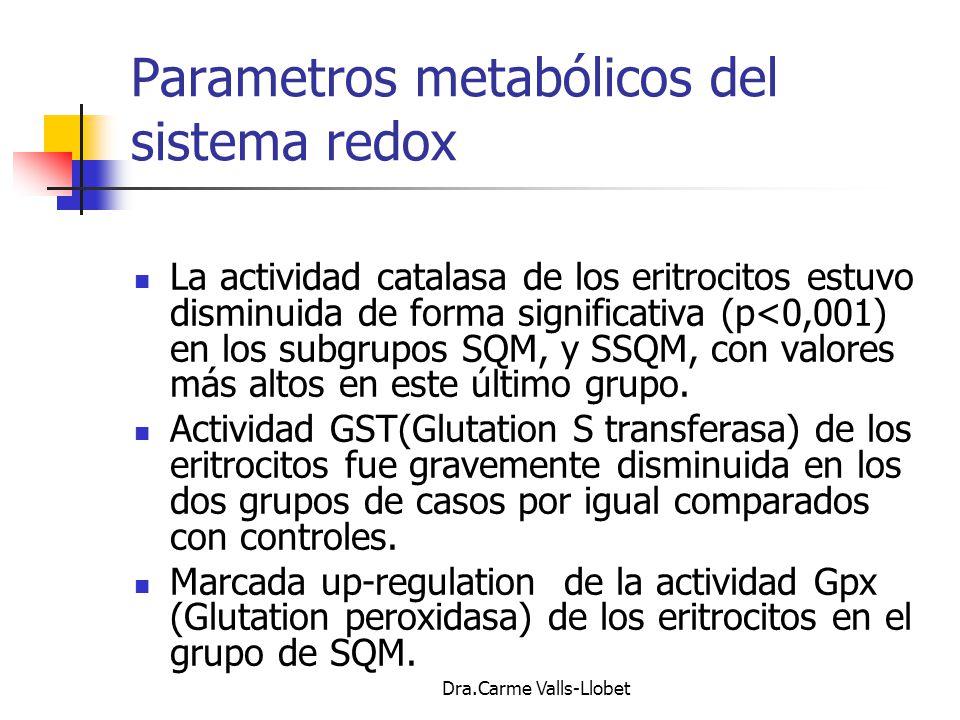 Parametros metabólicos del sistema redox