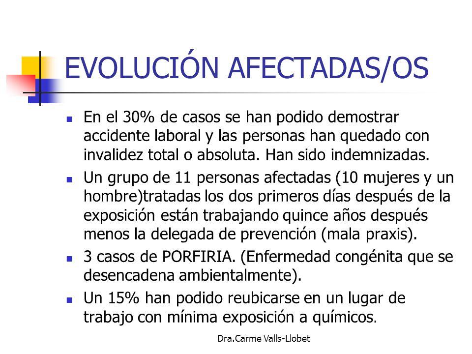 EVOLUCIÓN AFECTADAS/OS