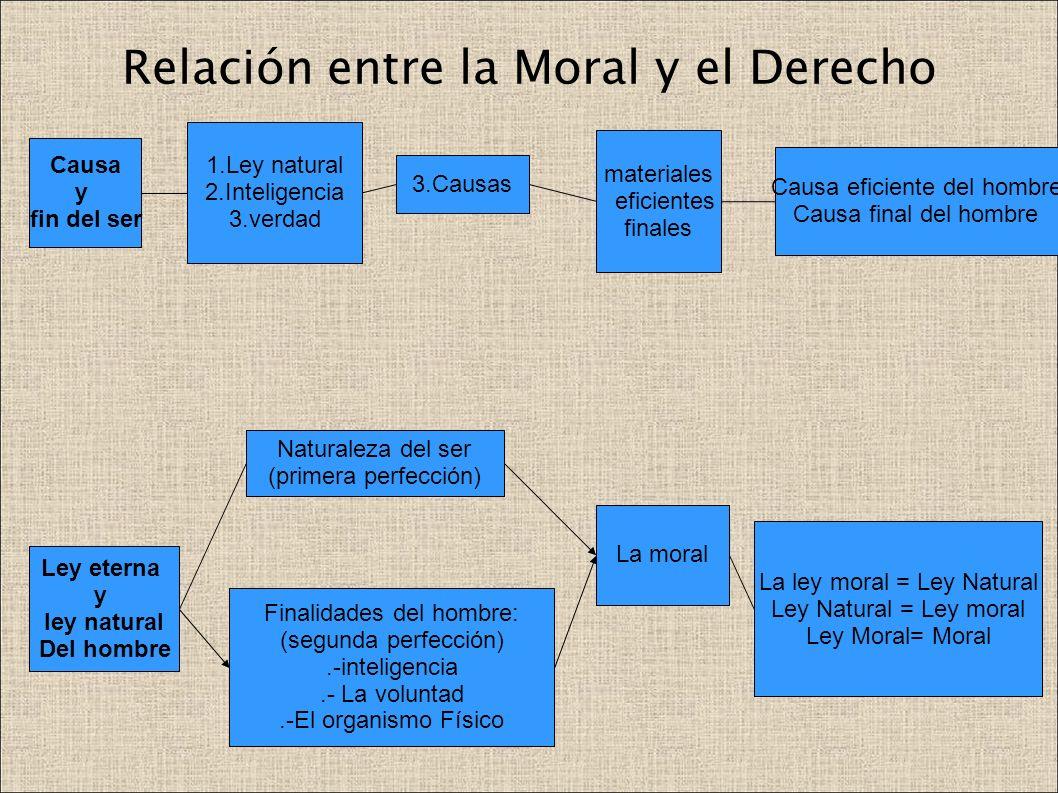 Relación entre la Moral y el Derecho