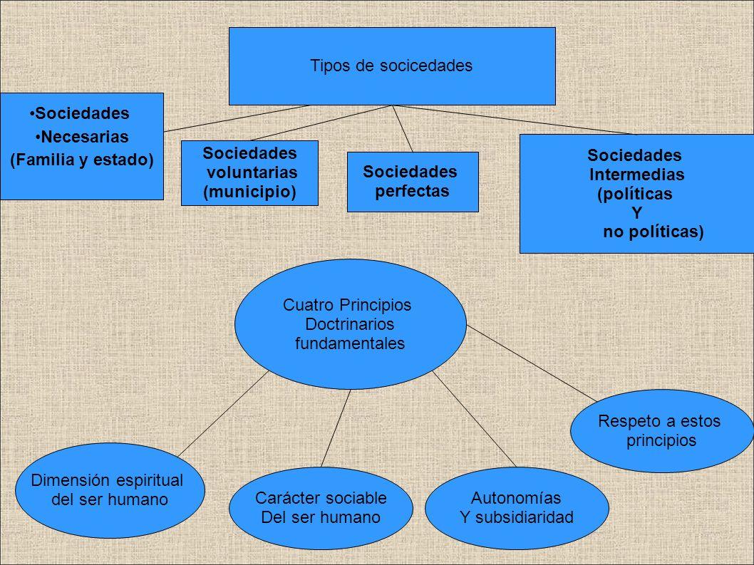 Tipos de socicedadesSociedades. Necesarias. (Familia y estado) :. : Sociedades. Intermedias. (políticas.