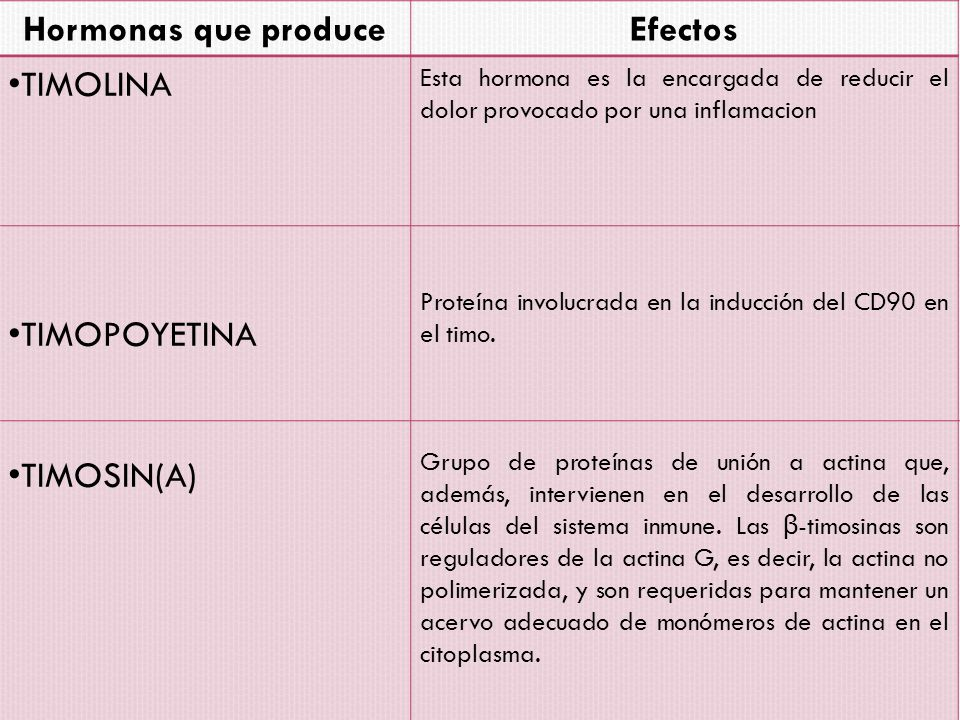Hormonas que produce Efectos