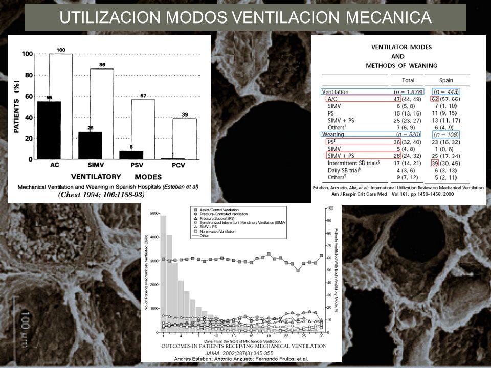 UTILIZACION MODOS VENTILACION MECANICA