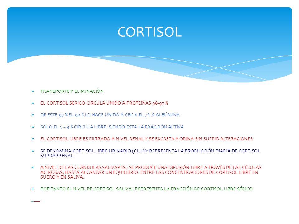 CORTISOL TRANSPORTE Y ELIMINACIÓN