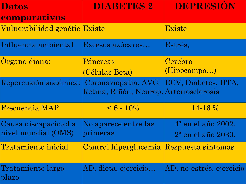Datos comparativos DIABETES 2 DEPRESIÓN Vulnerabilidad genétic Existe