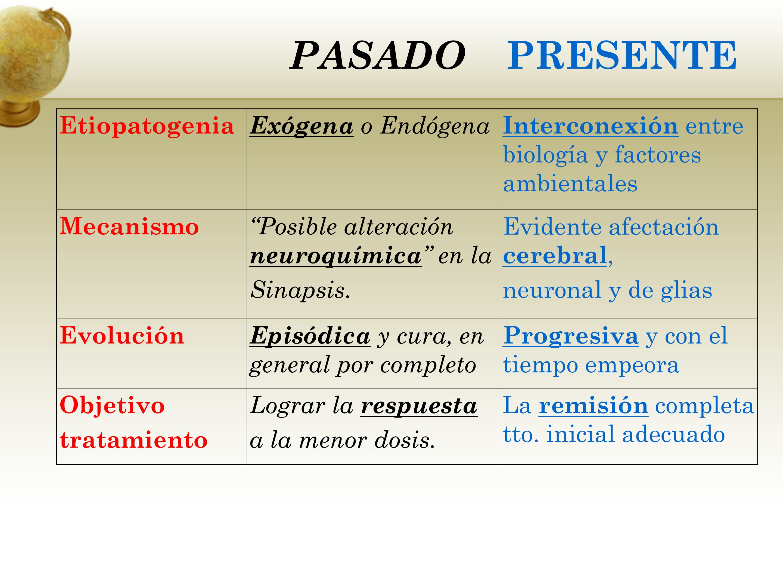 PASADO PRESENTE Etiopatogenia Exógena o Endógena