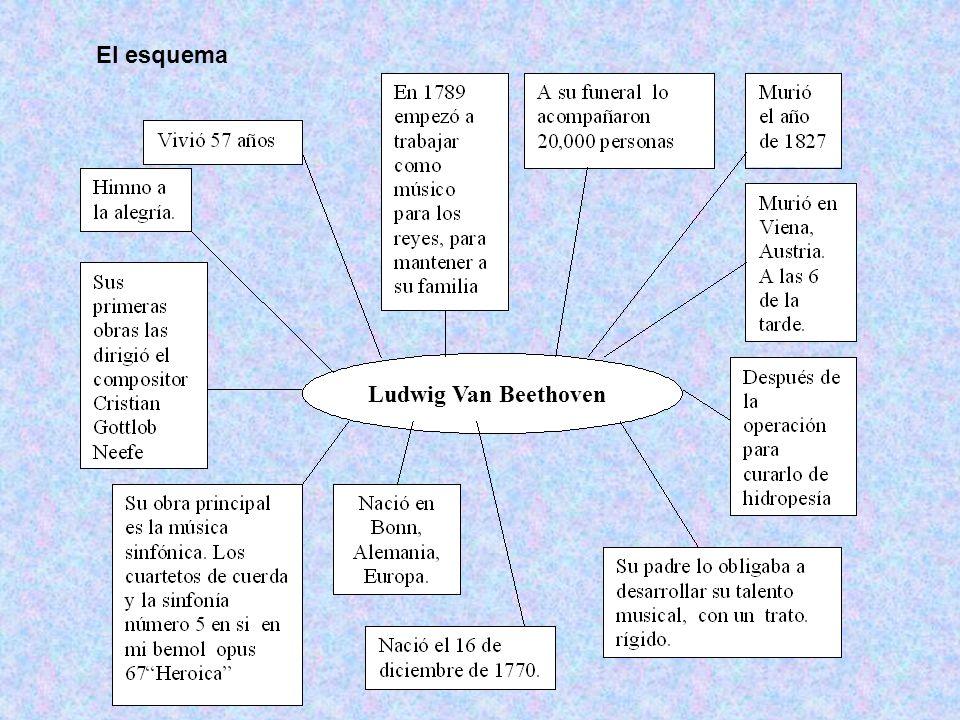 El esquema Ludwig Van Beethoven