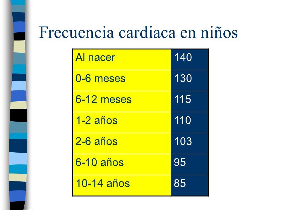 Frecuencia cardiaca en niños