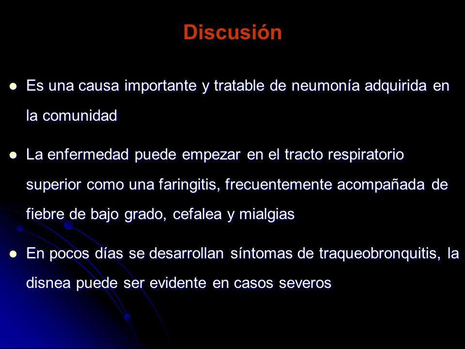 Discusión Es una causa importante y tratable de neumonía adquirida en la comunidad.