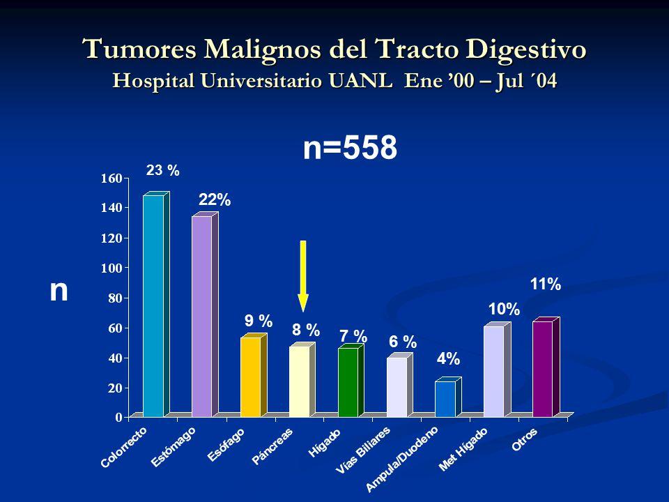 Tumores Malignos del Tracto Digestivo Hospital Universitario UANL Ene '00 – Jul ´04