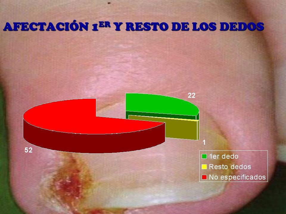 AFECTACIÓN 1ER Y RESTO DE LOS DEDOS