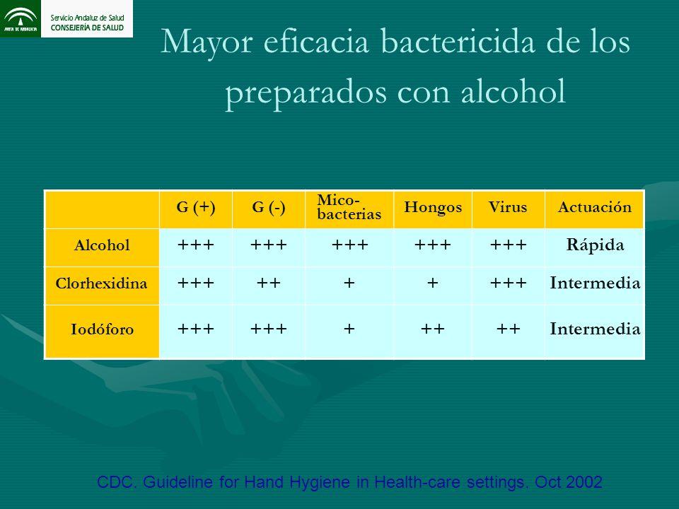 Mayor eficacia bactericida de los preparados con alcohol