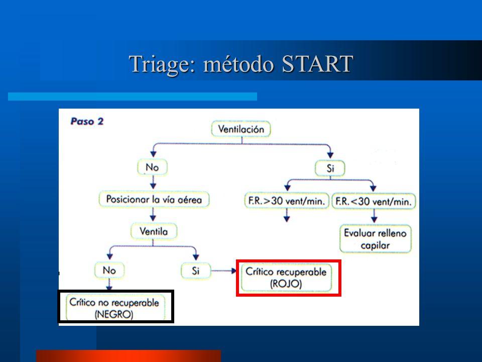 Triage: método START